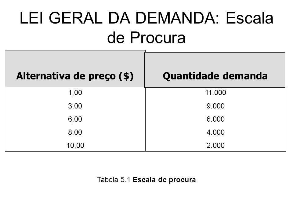LEI GERAL DA DEMANDA: Escala de Procura Alternativa de preço ($)Quantidade demanda 1,00 3,00 6,00 8,00 10,00 11.000 9.000 6.000 4.000 2.000 Tabela 5.1
