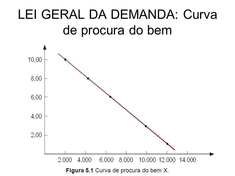 LEI GERAL DA DEMANDA: Curva de procura do bem A curva de demanda (procura) inclina-se de cima para baixo, no sentido da esquerda para a direita, refletindo o fato de que: a quantidade procurada de determinado produto varia inversamente com relação a seu preço, coeteris paribus.