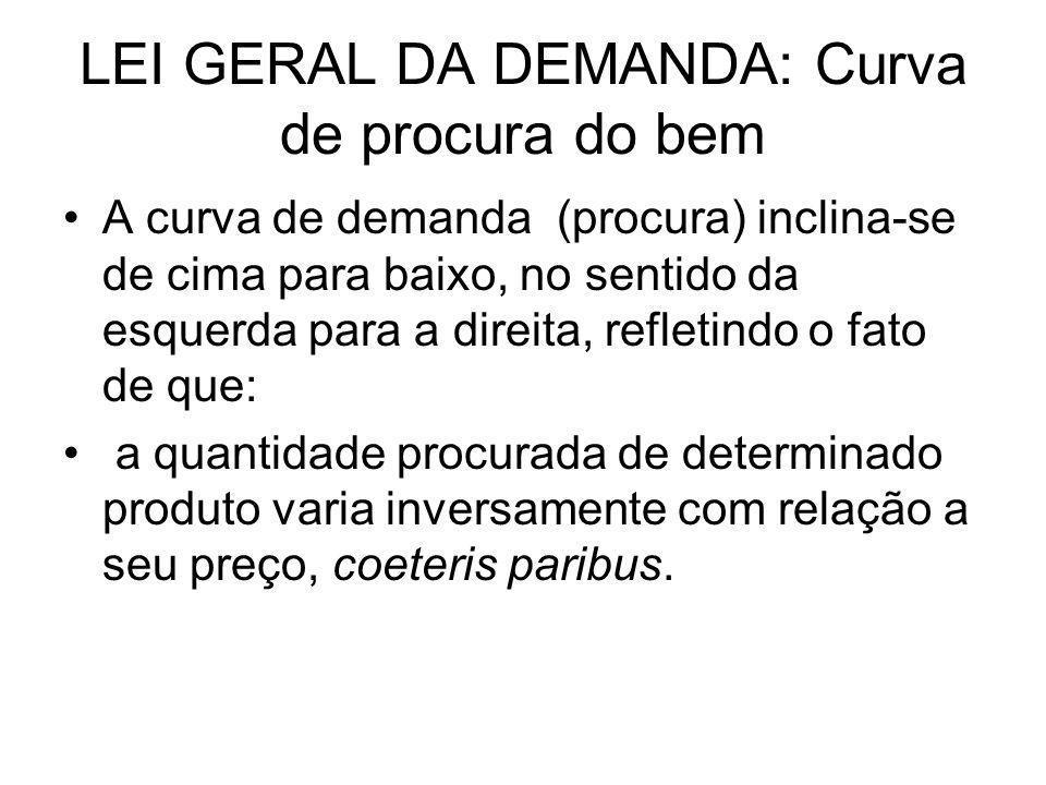 LEI GERAL DA DEMANDA: Curva de procura do bem A curva de demanda (procura) inclina-se de cima para baixo, no sentido da esquerda para a direita, refle