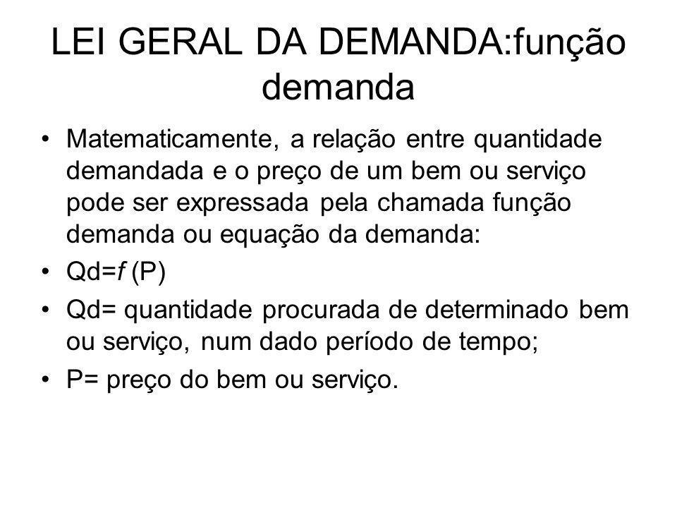 LEI GERAL DA DEMANDA:função demanda A expressão Qd= f (P) significa que a quantidade demandada Qd é uma função de f do preço P, isto é, DEPENDE do PREÇO.