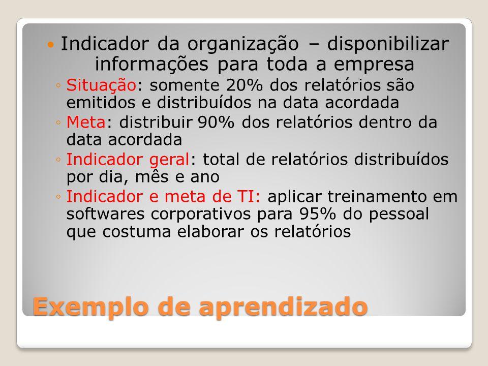 Exemplo de aprendizado Indicador da organização – disponibilizar informações para toda a empresa Situação: somente 20% dos relatórios são emitidos e d