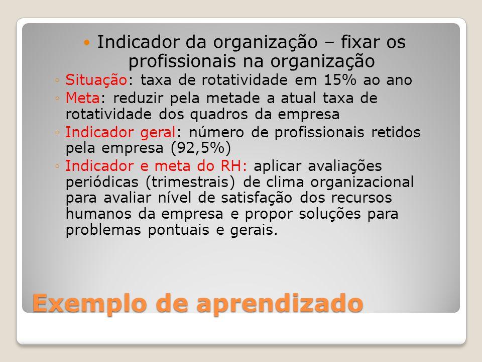 Exemplo de aprendizado Indicador da organização – fixar os profissionais na organização Situação: taxa de rotatividade em 15% ao ano Meta: reduzir pel