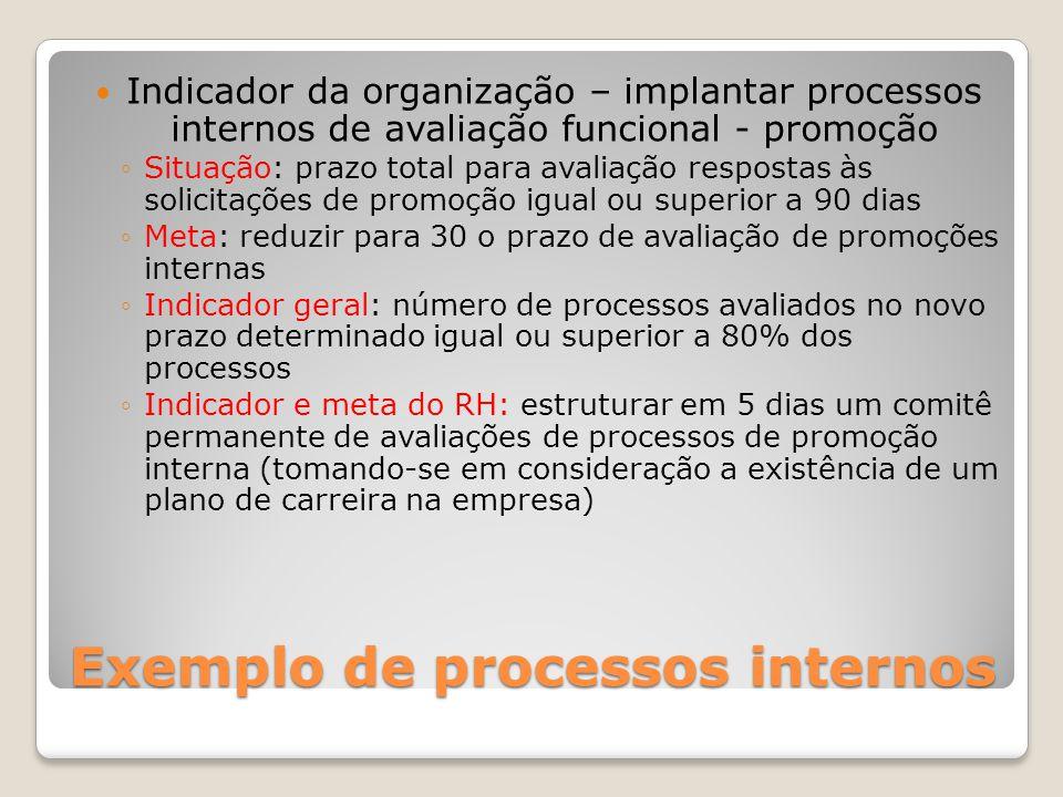 Exemplo de processos internos Indicador da organização – implantar processos internos de avaliação funcional - promoção Situação: prazo total para ava