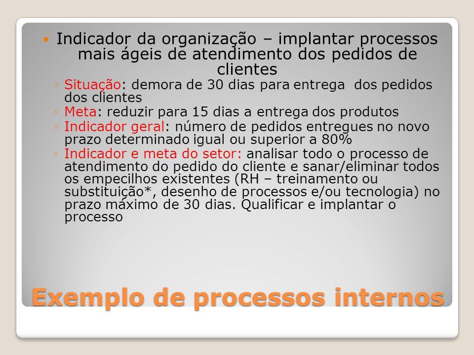 Exemplo de processos internos Indicador da organização – implantar processos mais ágeis de atendimento dos pedidos de clientes Situação: demora de 30