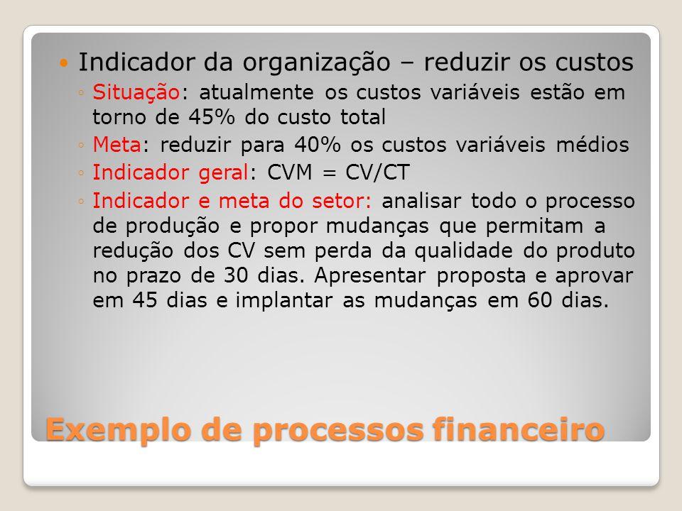 Exemplo de processos financeiro Indicador da organização – reduzir os custos Situação: atualmente os custos variáveis estão em torno de 45% do custo t