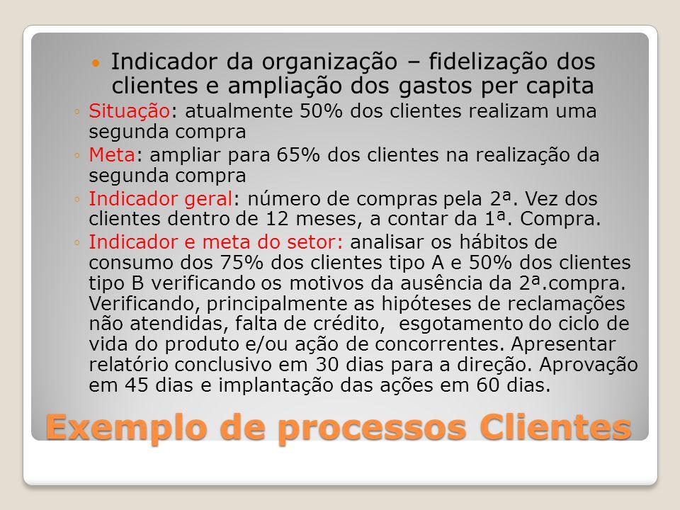 Exemplo de processos Clientes Indicador da organização – fidelização dos clientes e ampliação dos gastos per capita Situação: atualmente 50% dos clien
