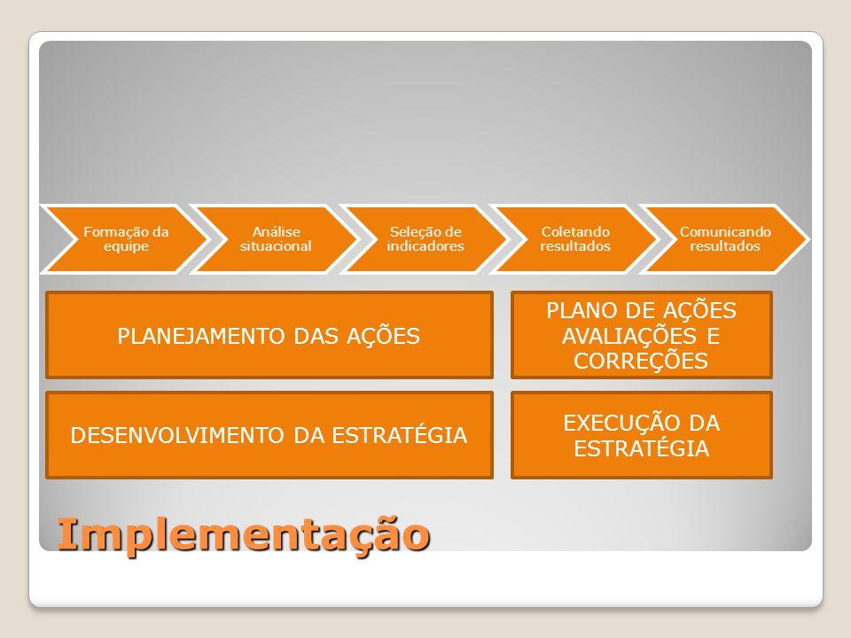 Implementação Formação da equipe Análise situacional Seleção de indicadores Coletando resultados Comunicando resultados DESENVOLVIMENTO DA ESTRATÉGIA