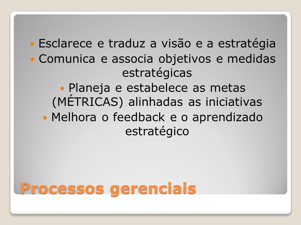 Processos gerenciais Esclarece e traduz a visão e a estratégia Comunica e associa objetivos e medidas estratégicas Planeja e estabelece as metas (MÉTR