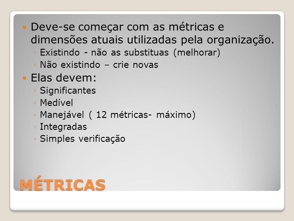 MÉTRICAS Deve-se começar com as métricas e dimensões atuais utilizadas pela organização. Existindo - não as substituas (melhorar) Não existindo – crie