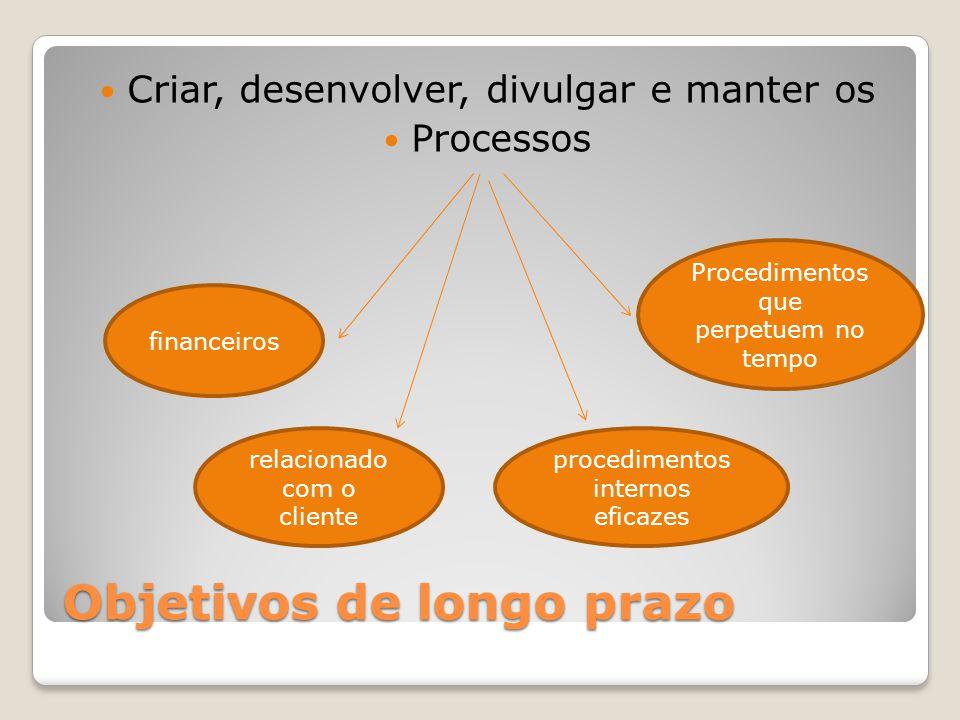 Objetivos de longo prazo Criar, desenvolver, divulgar e manter os Processos financeiros relacionado com o cliente procedimentos internos eficazes Proc