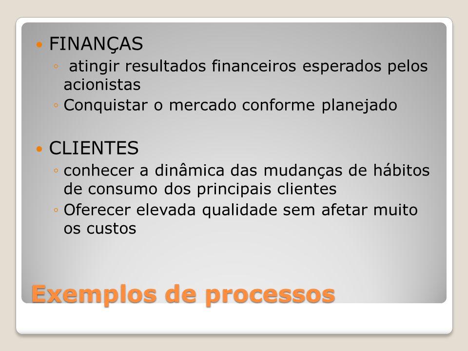 Exemplos de processos FINANÇAS atingir resultados financeiros esperados pelos acionistas Conquistar o mercado conforme planejado CLIENTES conhecer a d