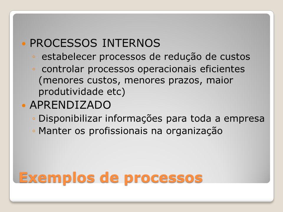 Exemplos de processos PROCESSOS INTERNOS estabelecer processos de redução de custos controlar processos operacionais eficientes (menores custos, menor