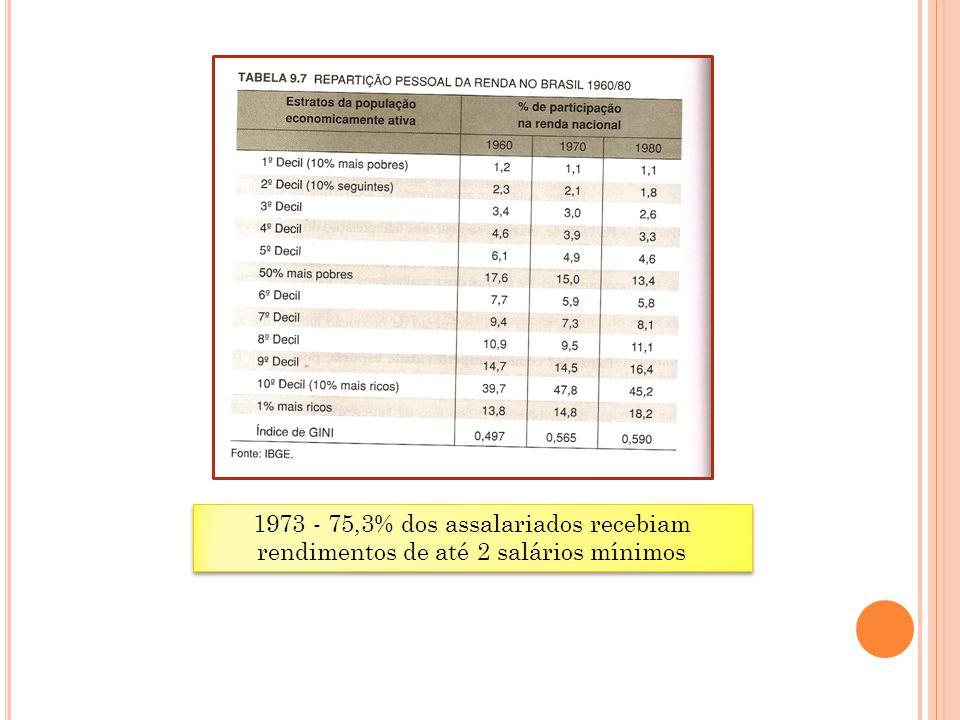 1973 - 75,3% dos assalariados recebiam rendimentos de até 2 salários mínimos