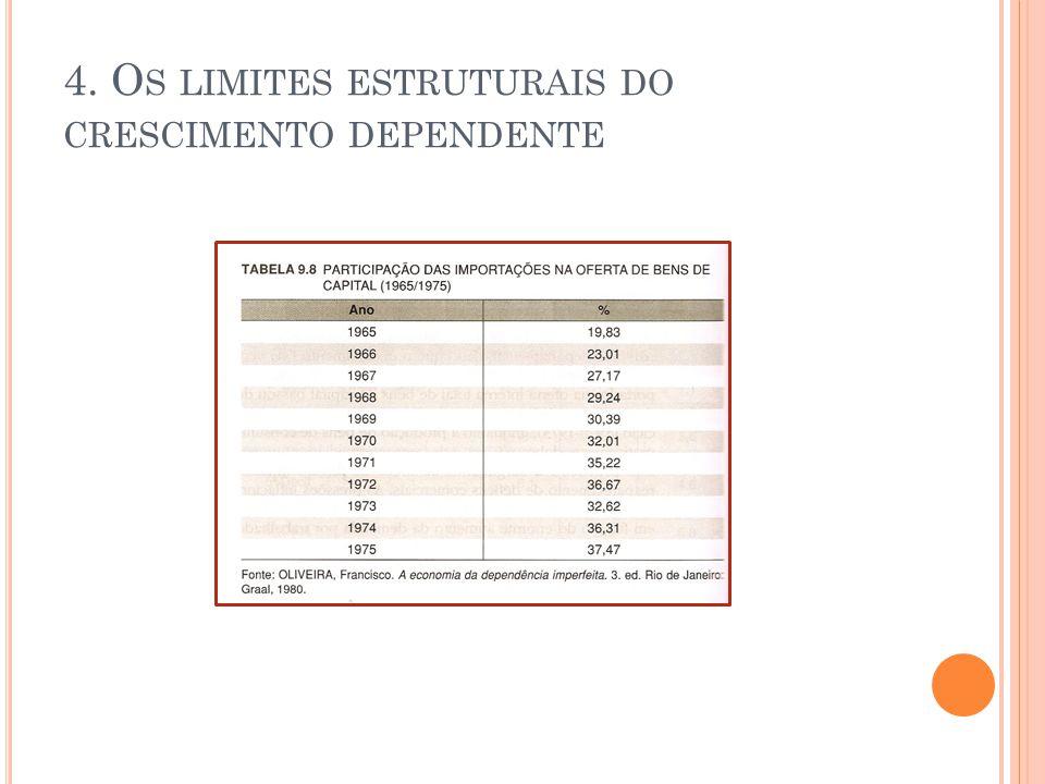 4. O S LIMITES ESTRUTURAIS DO CRESCIMENTO DEPENDENTE