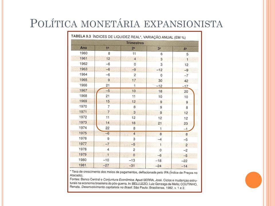 P OLÍTICA MONETÁRIA EXPANSIONISTA