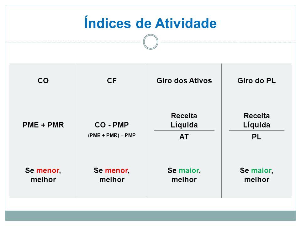 Índices de Atividade COCFGiro dos AtivosGiro do PL PME + PMRCO - PMP Receita Líquida (PME + PMR) – PMP ATPL Se menor, melhor Se menor, melhor Se maior, melhor Se maior, melhor