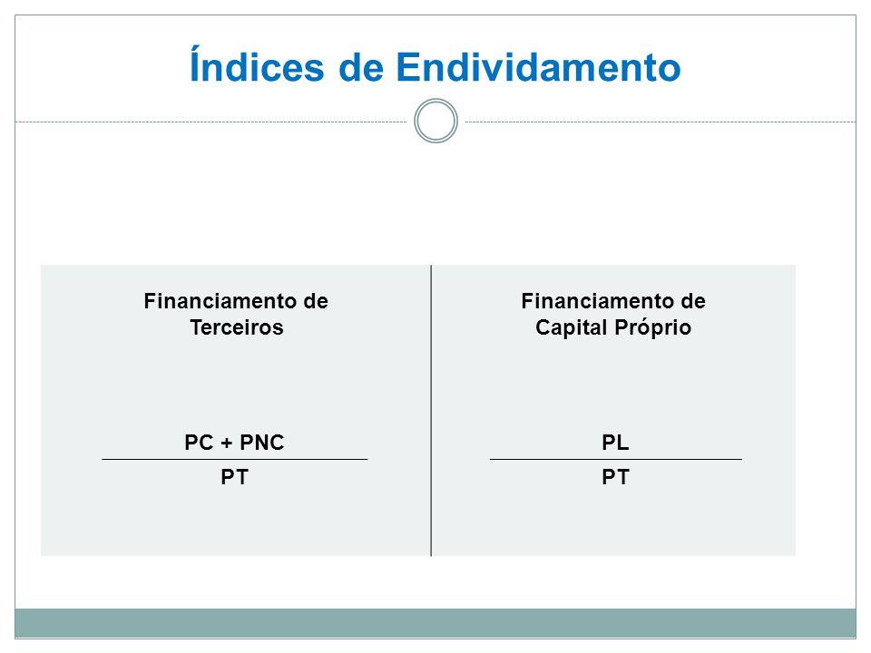 Índices de Endividamento Financiamento de Terceiros Financiamento de Capital Próprio PC + PNCPL PT