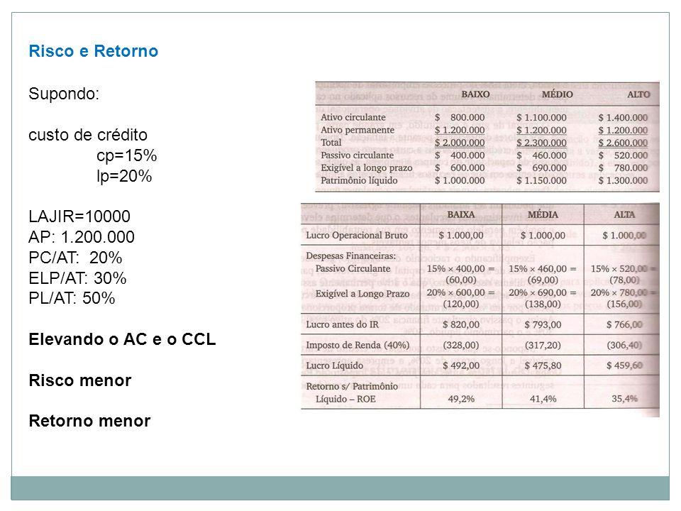 Risco e Retorno Supondo: custo de crédito cp=15% lp=20% LAJIR=10000 AP: 1.200.000 PC/AT: 20% ELP/AT: 30% PL/AT: 50% Elevando o AC e o CCL Risco menor Retorno menor