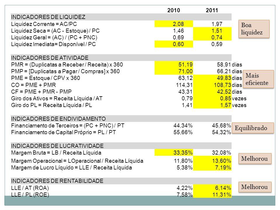20102011 INDICADORES DE LIQUIDEZ Liquidez Corrente = AC/PC 2,08 1,97 Liquidez Seca = (AC - Estoque) / PC 1,46 1,51 Liquidez Geral = (AC) / (PC + PNC) 0,69 0,74 Liquidez Imediata= Disponível / PC 0,60 0,59 INDICADORES DE ATIVIDADE PMR = (Duplicatas a Receber / Receita) x 36051,1958,91dias PMP = [Duplicatas a Pagar / Compras] x 36071,0066,21dias PME = Estoque / CPV x 36063,1249,83dias CO = PME + PMR114,31108,73dias CF = PME + PMR - PMP43,3142,52dias Giro dos Ativos = Receita Líquida / AT0,790,85vezes Giro do PL = Receita Líquida / PL1,411,57vezes INDICADORES DE ENDIVIDAMENTO Financiamento de Terceiros = (PC + PNC) / PT44,34%45,68% Financiamento de Capital Próprio = PL / PT55,66%54,32% INDICADORES DE LUCRATIVIDADE Margem Bruta = LB / Receita Líquida33,35%32,08% Margem Operacional = LOperacional / Receita Líquida11,80%13,60% Margem de Lucro Líquido = LLE / Receita Líquida5,38%7,19% INDICADORES DE RENTABILIDADE LLE / AT (ROA)4,22%6,14% LLE / PL (ROE)7,58%11,31% Boa liquidez Melhorou Mais eficiente Equilibrado Melhorou