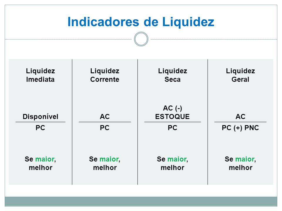 Indicadores de Liquidez Liquidez Imediata Liquidez Corrente Liquidez Seca Liquidez Geral DisponívelAC AC (-) ESTOQUEAC PC PC (+) PNC Se maior, melhor Se maior, melhor Se maior, melhor Se maior, melhor