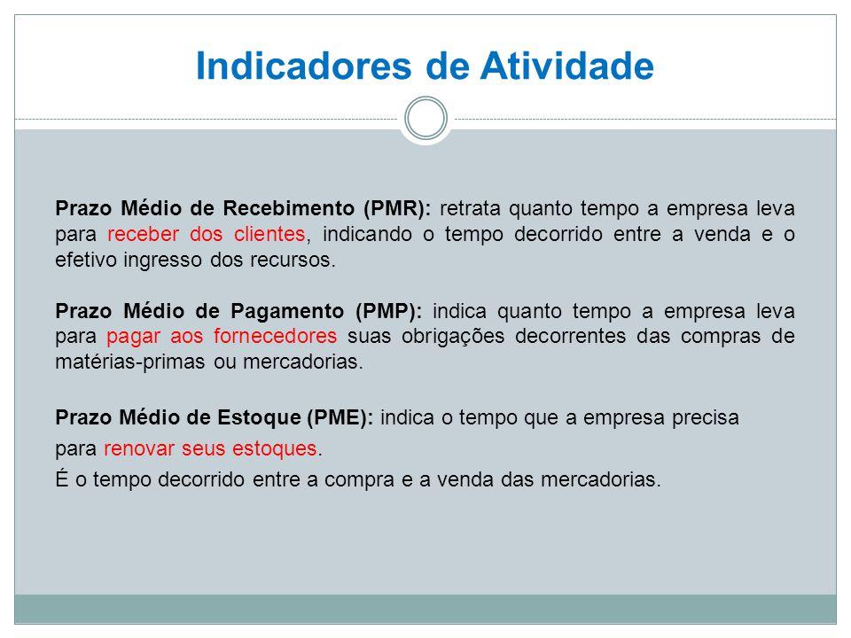 Indicadores de Atividade Prazo Médio de Recebimento (PMR): retrata quanto tempo a empresa leva para receber dos clientes, indicando o tempo decorrido