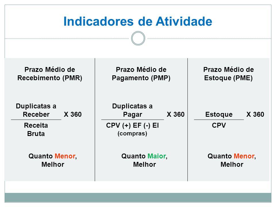 Indicadores de Atividade Prazo Médio de Recebimento (PMR) Prazo Médio de Pagamento (PMP) Prazo Médio de Estoque (PME) Duplicatas a ReceberX 360 Duplicatas a PagarX 360EstoqueX 360 Receita Bruta CPV (+) EF (-) EI (compras) CPV Quanto Menor, Melhor Quanto Maior, Melhor Quanto Menor, Melhor