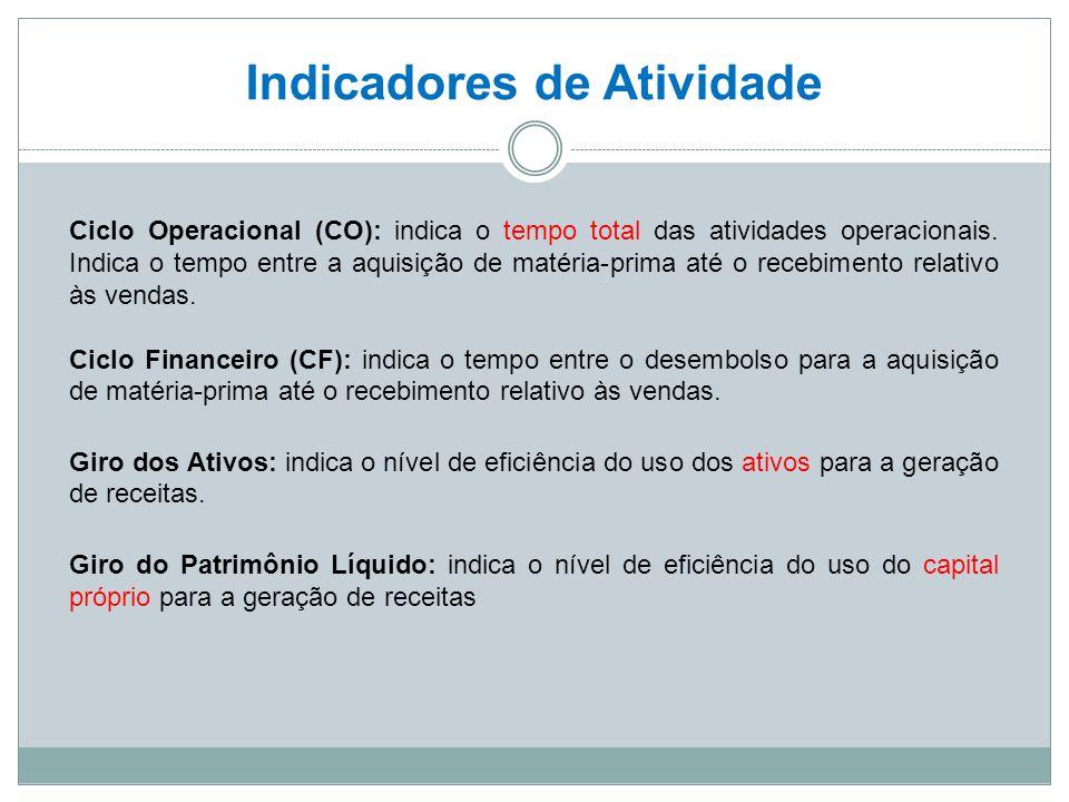 Indicadores de Atividade Ciclo Operacional (CO): indica o tempo total das atividades operacionais. Indica o tempo entre a aquisição de matéria-prima a