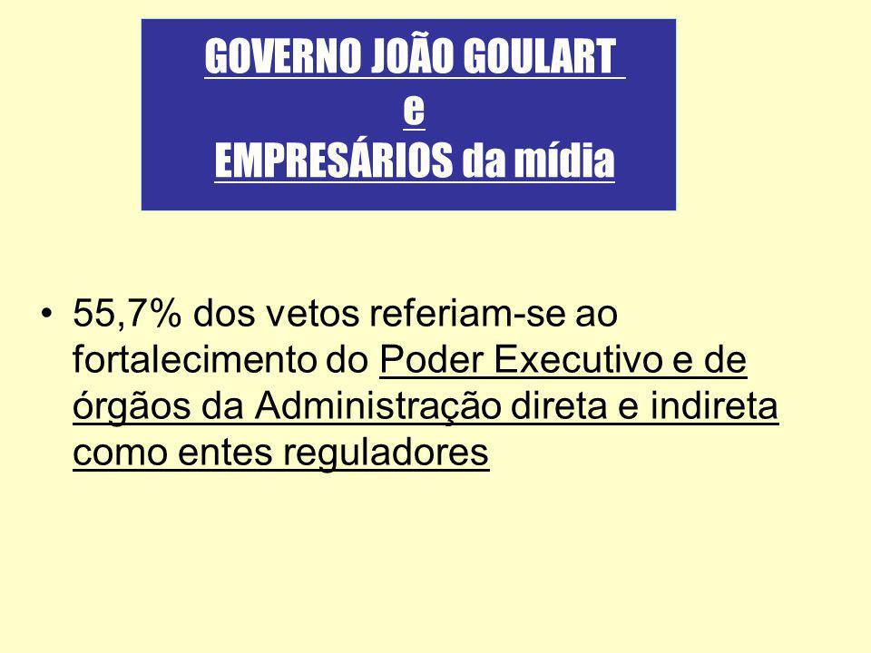 55,7% dos vetos referiam-se ao fortalecimento do Poder Executivo e de órgãos da Administração direta e indireta como entes reguladores GOVERNO JOÃO GO