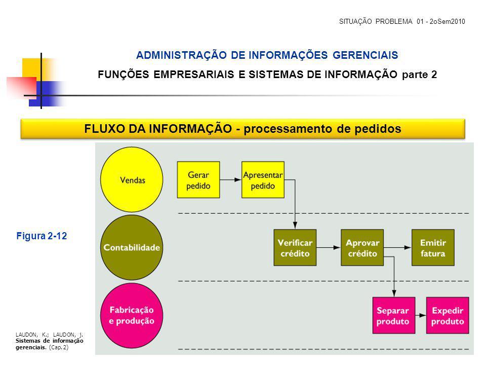 Figura 2-12 FLUXO DA INFORMAÇÃO - processamento de pedidos LAUDON, K.; LAUDON, j. Sistemas de informação gerenciais. (Cap. 2) ADMINISTRAÇÃO DE INFORMA