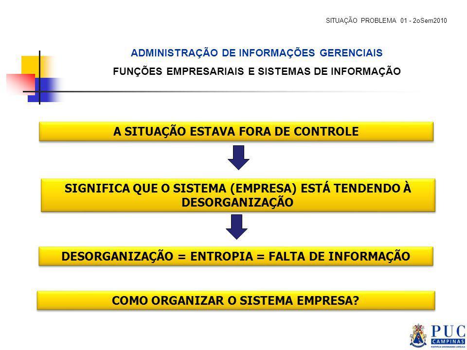 A SITUAÇÃO ESTAVA FORA DE CONTROLE SIGNIFICA QUE O SISTEMA (EMPRESA) ESTÁ TENDENDO À DESORGANIZAÇÃO DESORGANIZAÇÃO = ENTROPIA = FALTA DE INFORMAÇÃO CO