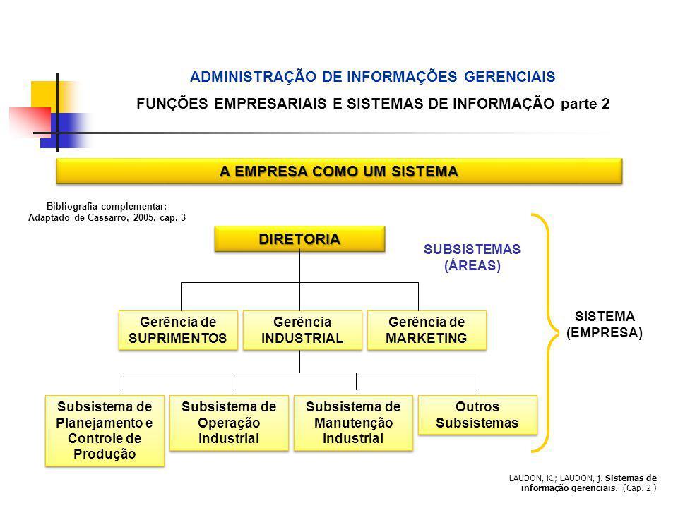LAUDON, K.; LAUDON, j. Sistemas de informação gerenciais. (Cap. 2 ) A EMPRESA COMO UM SISTEMA DIRETORIADIRETORIA Gerência de SUPRIMENTOS Gerência INDU