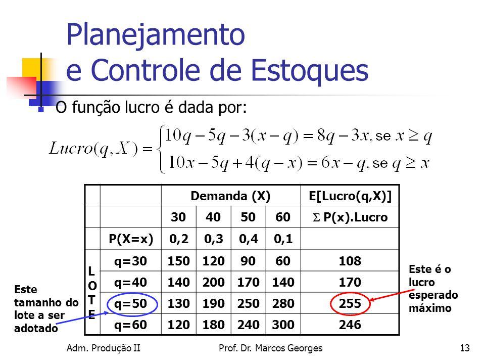 Adm. Produção IIProf. Dr. Marcos Georges13 Planejamento e Controle de Estoques O função lucro é dada por: Demanda (X)E[Lucro(q,X)] 30405060 P(x).Lucro