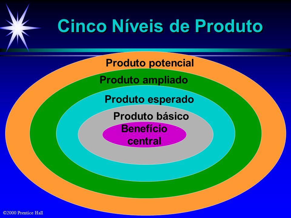 ©2000 Prentice Hall Cinco Níveis de Produto Produto potencialProduto ampliado Produto esperado Produto básico Benefício central