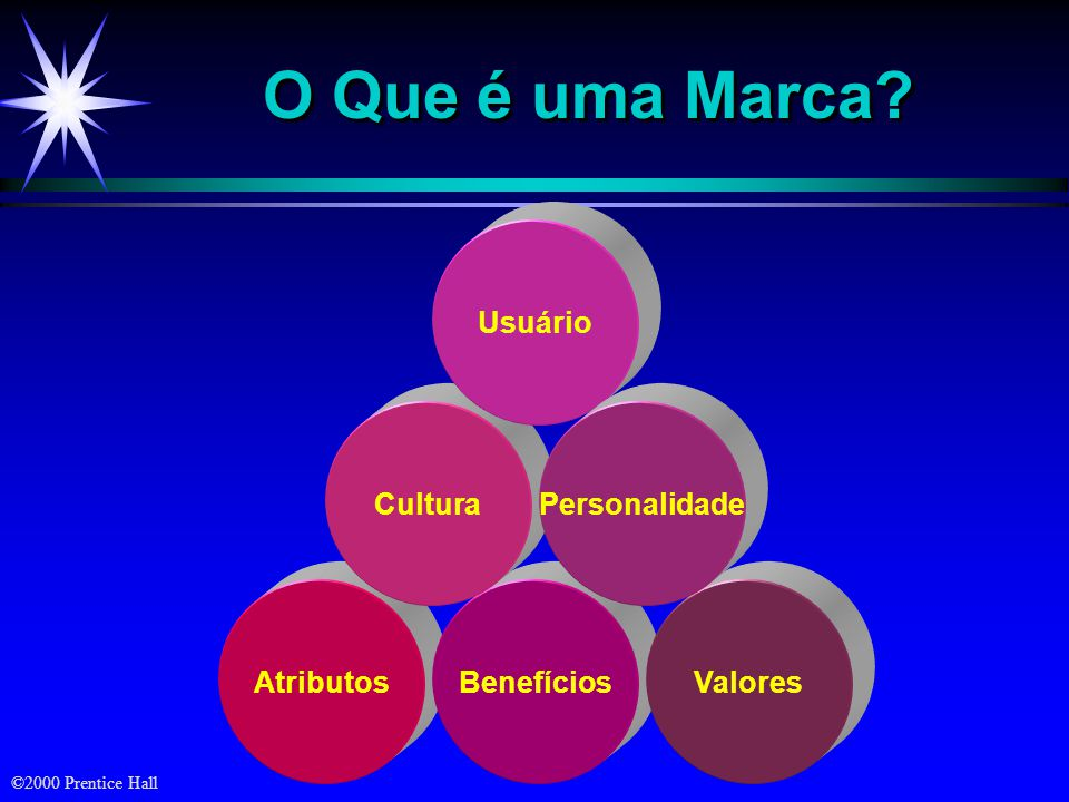 ©2000 Prentice Hall O Que é uma Marca? AtributosBenefíciosValores Cultura Usuário Personalidade