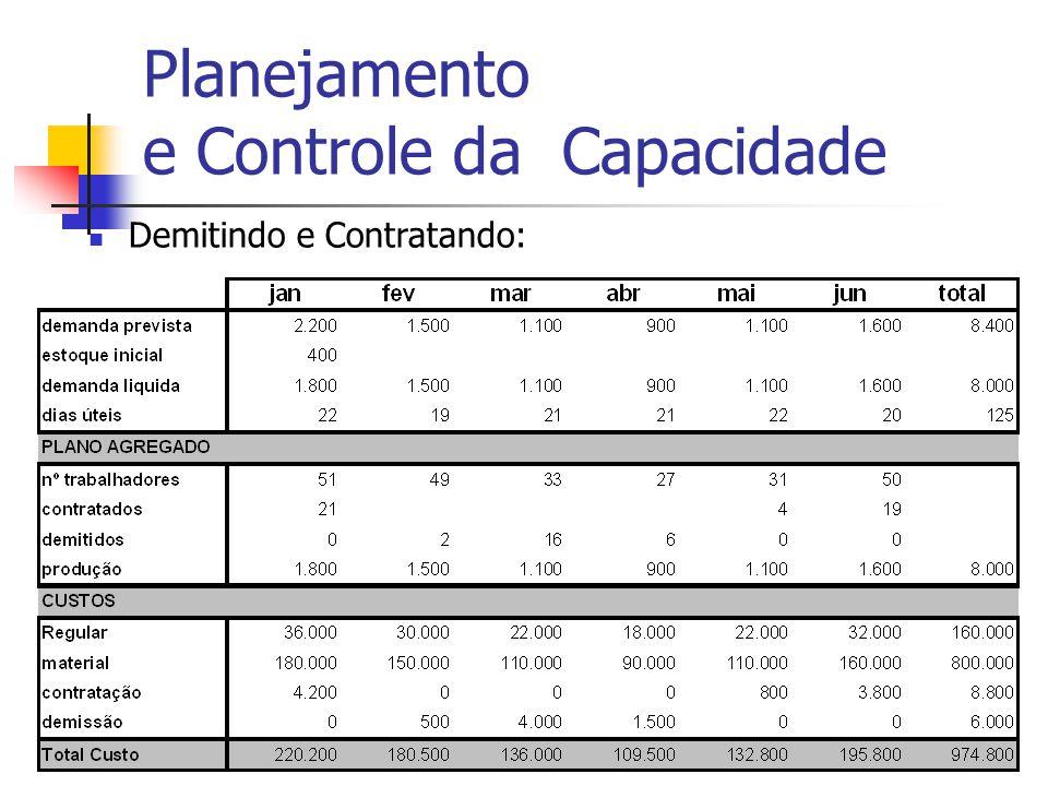 Adm Produção IIProf. Dr. Marcos Georges17 Planejamento e Controle da Capacidade Demitindo e Contratando: