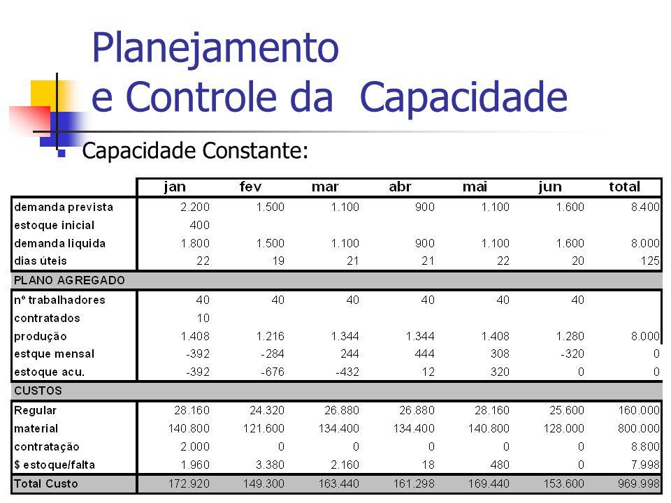 Adm Produção IIProf. Dr. Marcos Georges18 Planejamento e Controle da Capacidade Capacidade Constante: