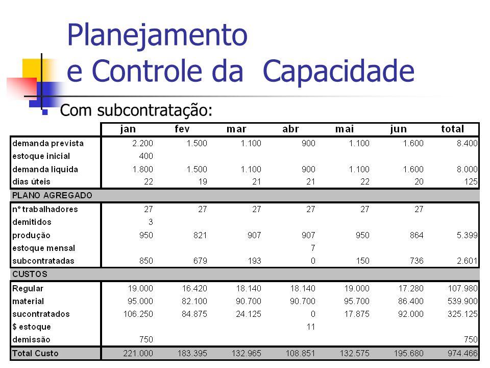 Adm Produção IIProf. Dr. Marcos Georges19 Planejamento e Controle da Capacidade Com subcontratação: