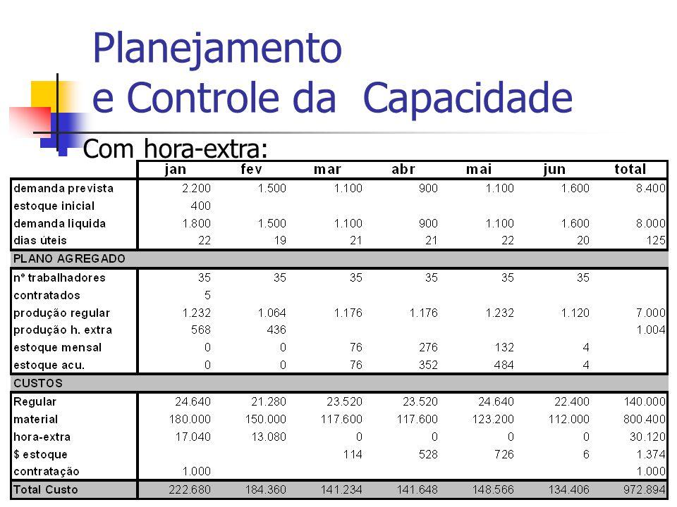 Adm Produção IIProf. Dr. Marcos Georges20 Planejamento e Controle da Capacidade Com hora-extra: