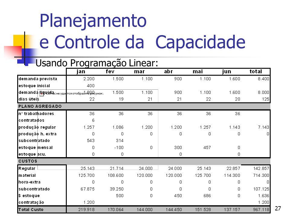 Adm Produção IIProf. Dr. Marcos Georges27 Planejamento e Controle da Capacidade Usando Programação Linear: