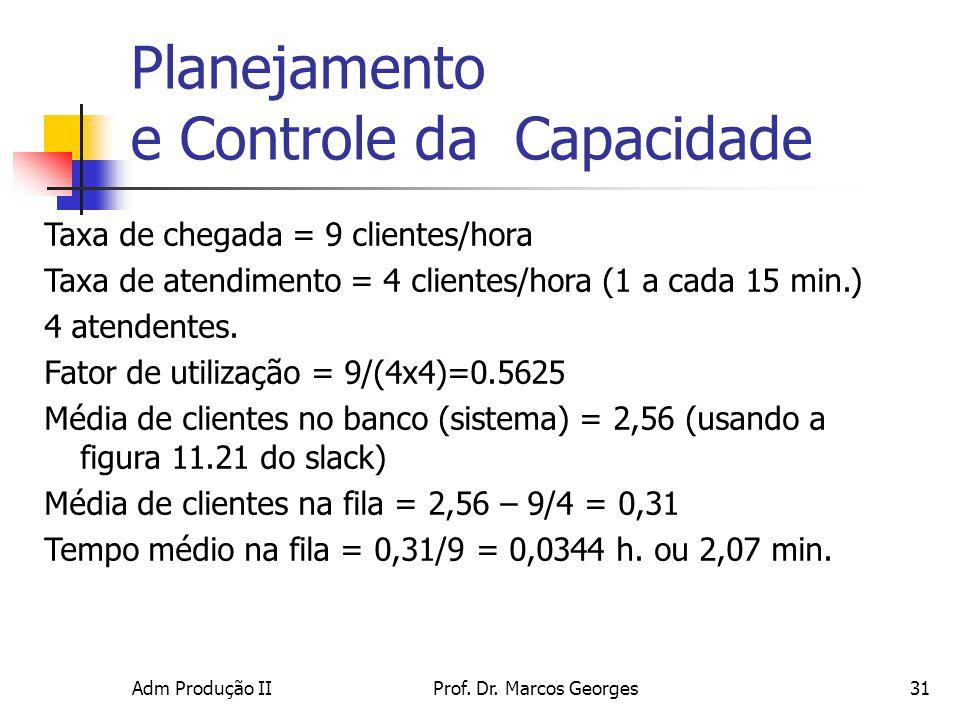 Adm Produção IIProf. Dr. Marcos Georges31 Planejamento e Controle da Capacidade Taxa de chegada = 9 clientes/hora Taxa de atendimento = 4 clientes/hor