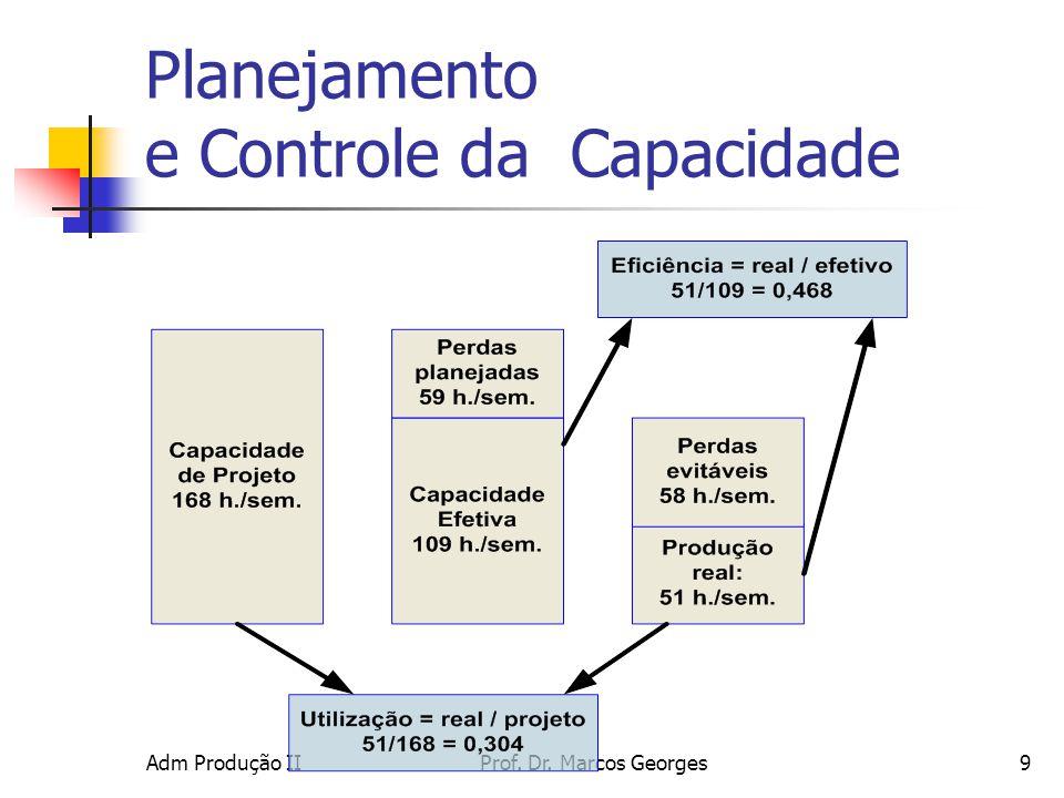 Adm Produção IIProf. Dr. Marcos Georges9 Planejamento e Controle da Capacidade
