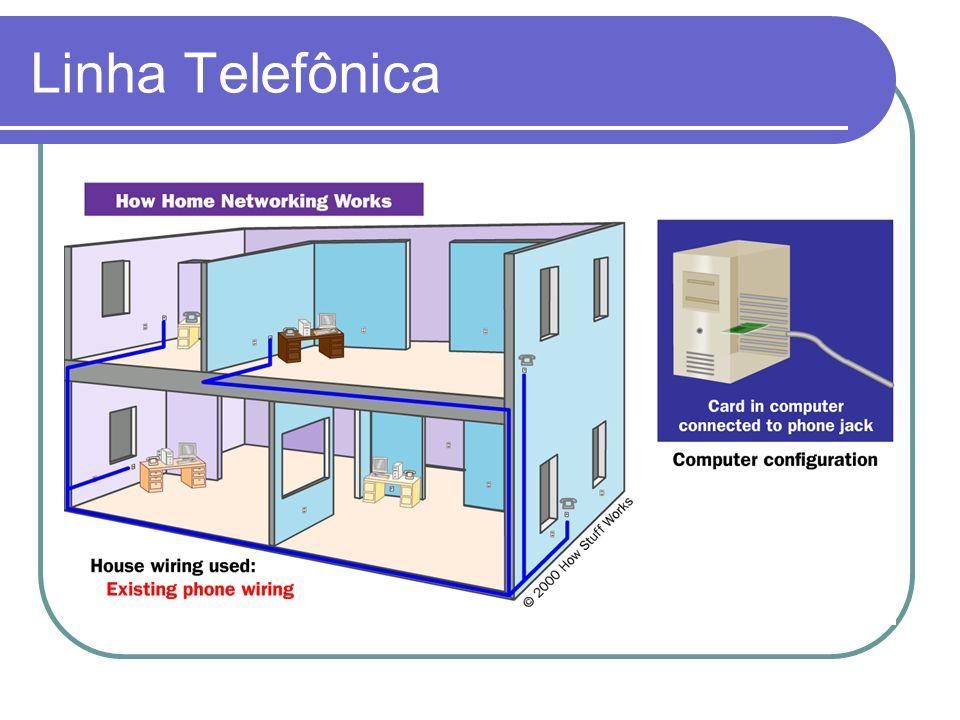 Linha Telefônica