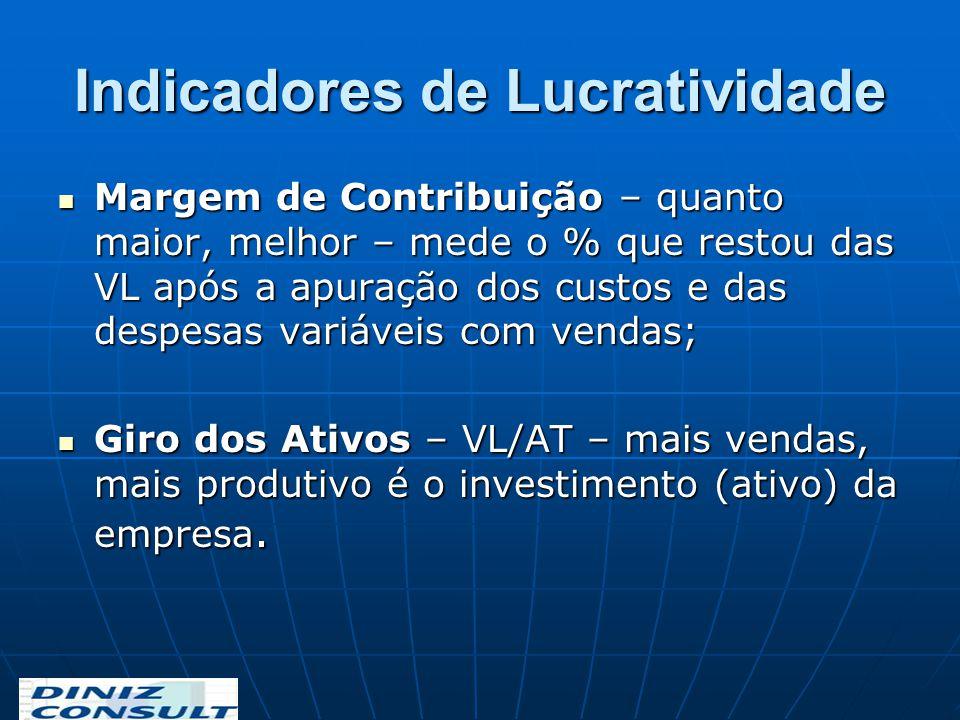 Indicadores de Lucratividade Margem de Contribuição – quanto maior, melhor – mede o % que restou das VL após a apuração dos custos e das despesas vari