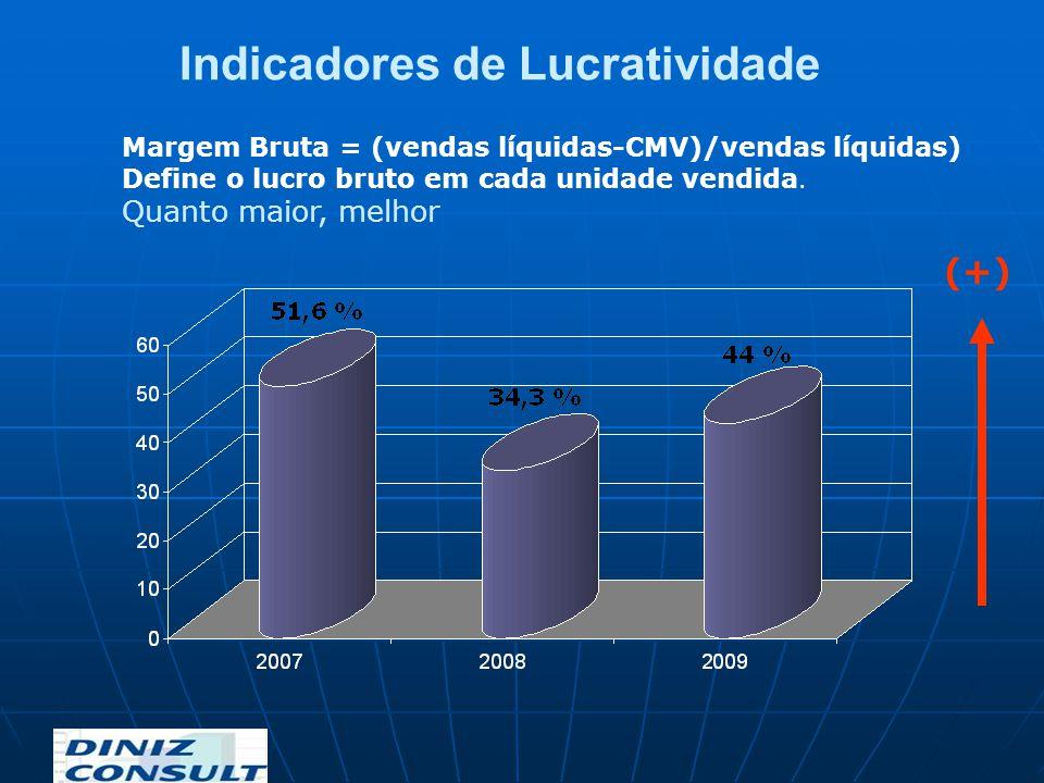 Margem Bruta = (vendas líquidas-CMV)/vendas líquidas) Define o lucro bruto em cada unidade vendida. Quanto maior, melhor Indicadores de Lucratividade