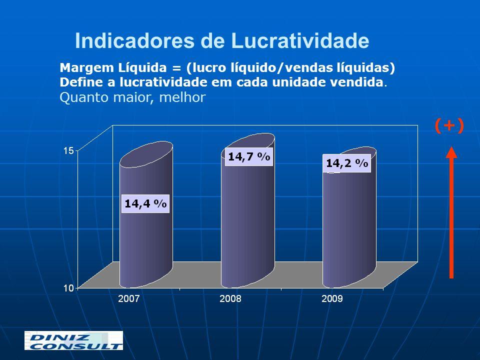 Margem Líquida = (lucro líquido/vendas líquidas) Define a lucratividade em cada unidade vendida. Quanto maior, melhor Indicadores de Lucratividade (+)