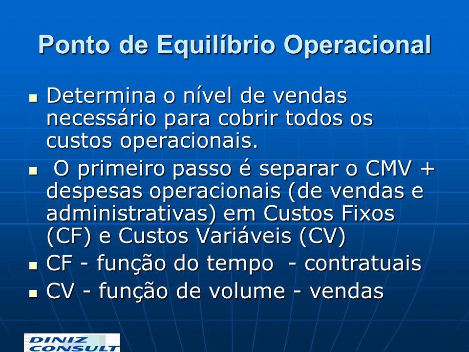 Ponto de Equilíbrio Operacional Determina o nível de vendas necessário para cobrir todos os custos operacionais. Determina o nível de vendas necessári
