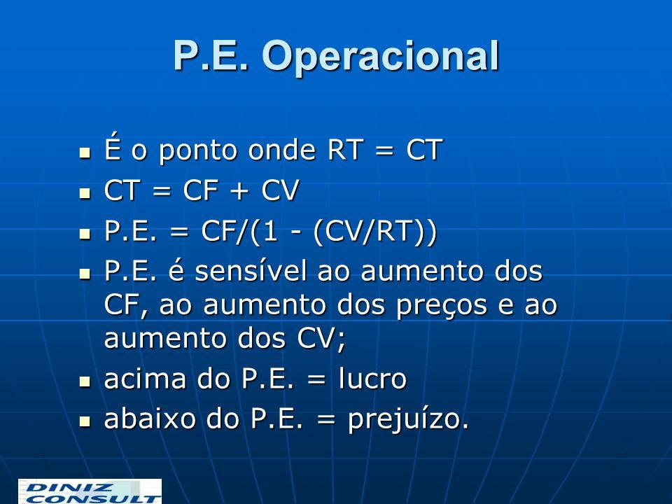 P.E. Operacional É o ponto onde RT = CT É o ponto onde RT = CT CT = CF + CV CT = CF + CV P.E. = CF/(1 - (CV/RT)) P.E. = CF/(1 - (CV/RT)) P.E. é sensív