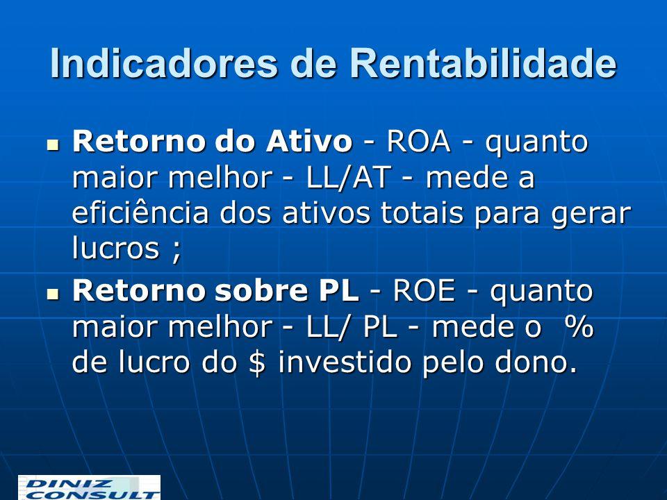 Indicadores de Rentabilidade Retorno do Ativo - ROA - quanto maior melhor - LL/AT - mede a eficiência dos ativos totais para gerar lucros ; Retorno do