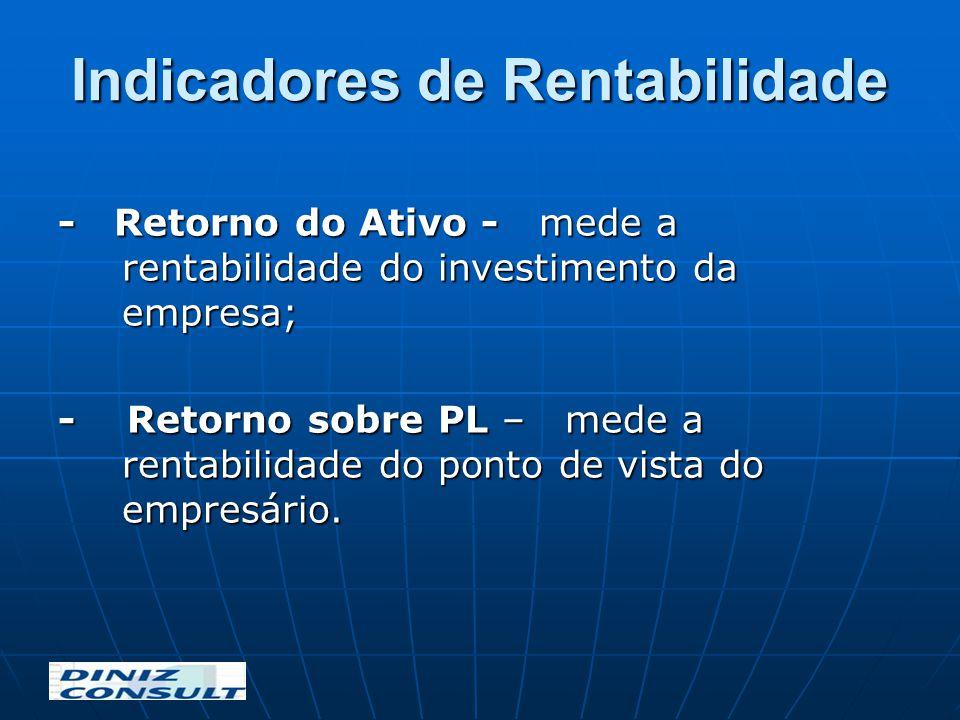 Indicadores de Rentabilidade - Retorno do Ativo - mede a rentabilidade do investimento da empresa; - Retorno sobre PL – mede a rentabilidade do ponto