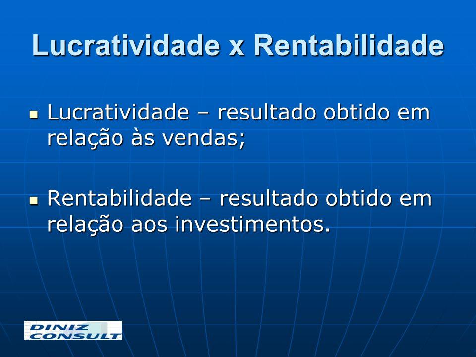 Lucratividade x Rentabilidade Lucratividade – resultado obtido em relação às vendas; Lucratividade – resultado obtido em relação às vendas; Rentabilid